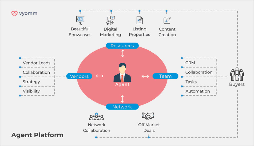 Vyomm Estate Agent Platform and App